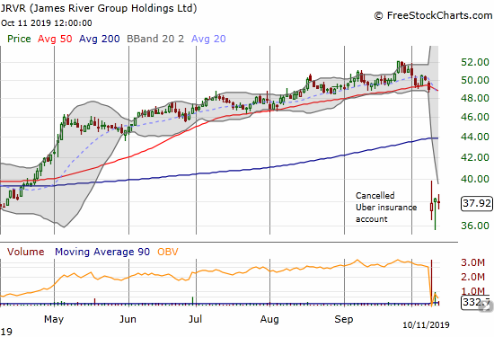 James River Group Holdings (JRVR) gapped down to its April low after the Uber news.