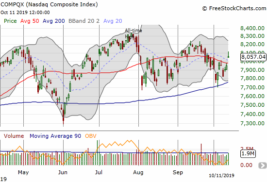 The NASDAQ (COMPQX) gapped above its 50DMA for a 1.3% gain after sharply fading from its intraday high.