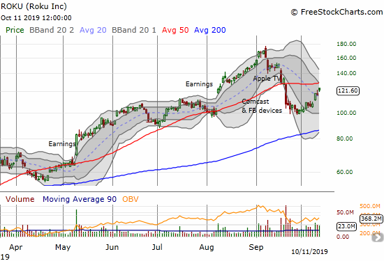 Roku (ROKU) is up 20% in just two weeks. Can it keep the momentum going for a 50DMA breakout?