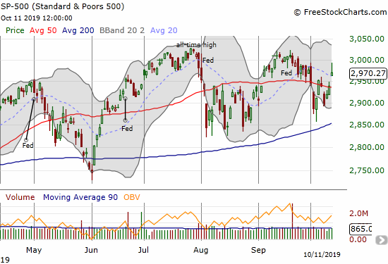 The S&P 500 (SPY) gapped up to a 1.1% gain but faded sharply from its intraday high