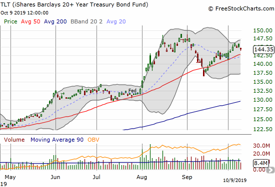 The iShares Barclays 20+ Year Treasury Bond Fund (TLT) lost 1.2% but remains in an uptrend above its 50DMA.