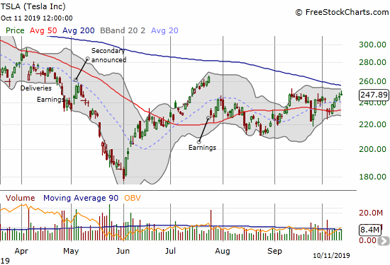 Tesla (TSLA) recovered from an earlier gap down and looks to challenge declining 200DMA resistance.