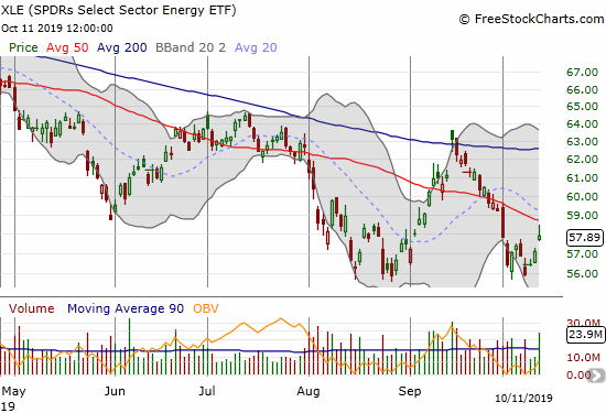 The SPDRS Select Energy ETF (XLE) bounced off its August low but faces declining 50DMA resistance.