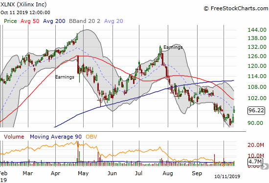 Xilinx (XLNX) finished reversing all its gains from the January post-earnings breakout. The current bounce looks ready to challenge the steeply declining 50DMA.
