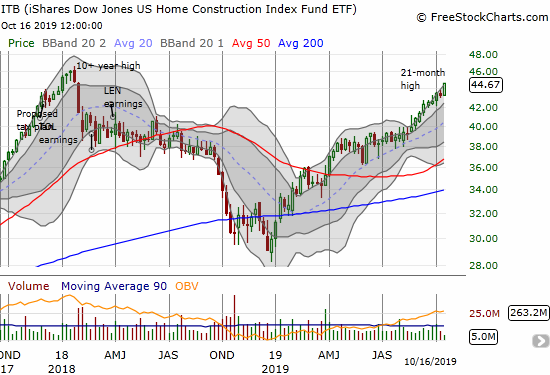 The iShares Dow Jones Home Construction ETF (ITB) gained 1.5% to hit a fresh 21-month high