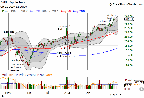 Apple (AAPL) churned all week and close right where it ended the previous week.