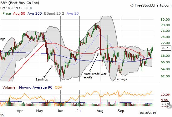 Best Buy (BBY) set a 2-month high and confirmed converged 50/200DMA support.