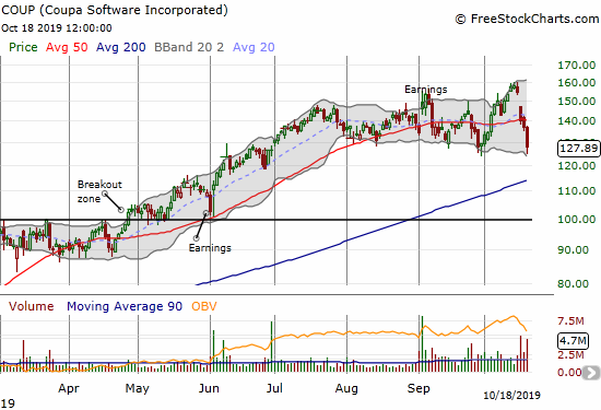 Coupa Software (COUP) lost 18.7% for the week on a plunge back to its September lows.