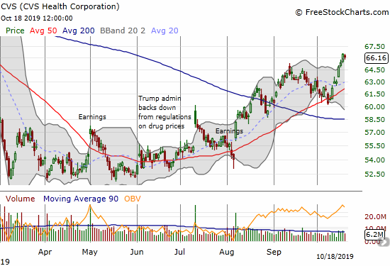 CVS Health Corporation (CVS) broke out to a new 8-month high and is starting to fill February's big gap down.