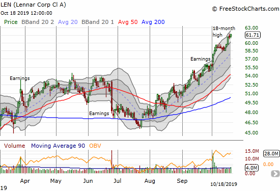 Lennar (LEN) continues to enjoy very strong post-earnings momentum that directly contrasts with the early response to the prior earnings report.