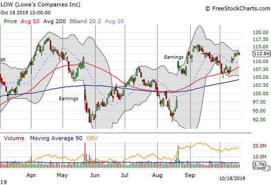 Lowe's Companies (LOW) rebounded nicely off its 50DMA support.