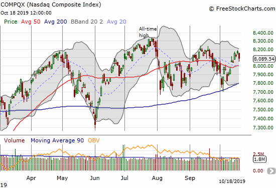 NASDAQ (COMPQX) lost 0.8% after failing to breach its September high.