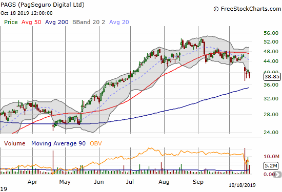 PagSeguro Digital (PAGS) suffered a post-earnings breakdown from a topping pattern (head and shoulders)