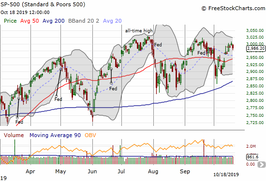 The S&P 500 (SPY) has stalled under the September high.