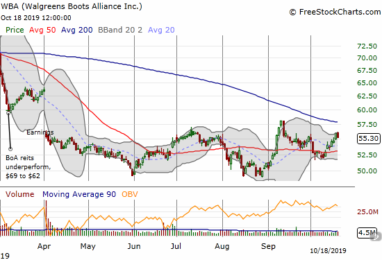 Walgreens Boots Alliance (WBA) remains stuck in a 7-month trading range with a 50DMA pivot.