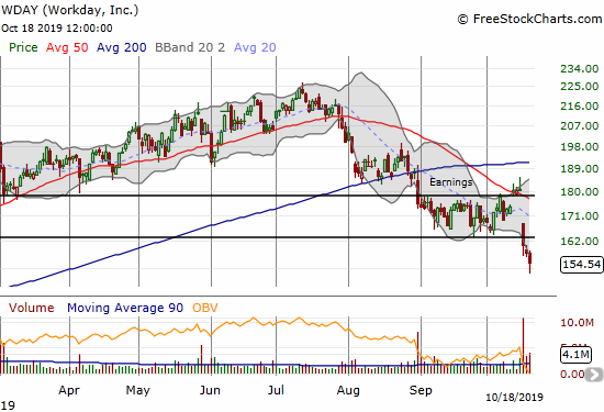Workday (WDAY) quickly went from a breakout above its recent trading range to a breakdown below the range.