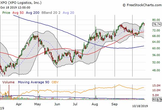 XPO Logistics (XPO) trades around an 11-month high.