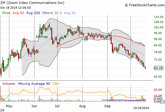 Zoom Video Communications (ZM) continues to suffer the bearish impact of a 50DMA breakdown on its way to erasing all its post-IPO gains.