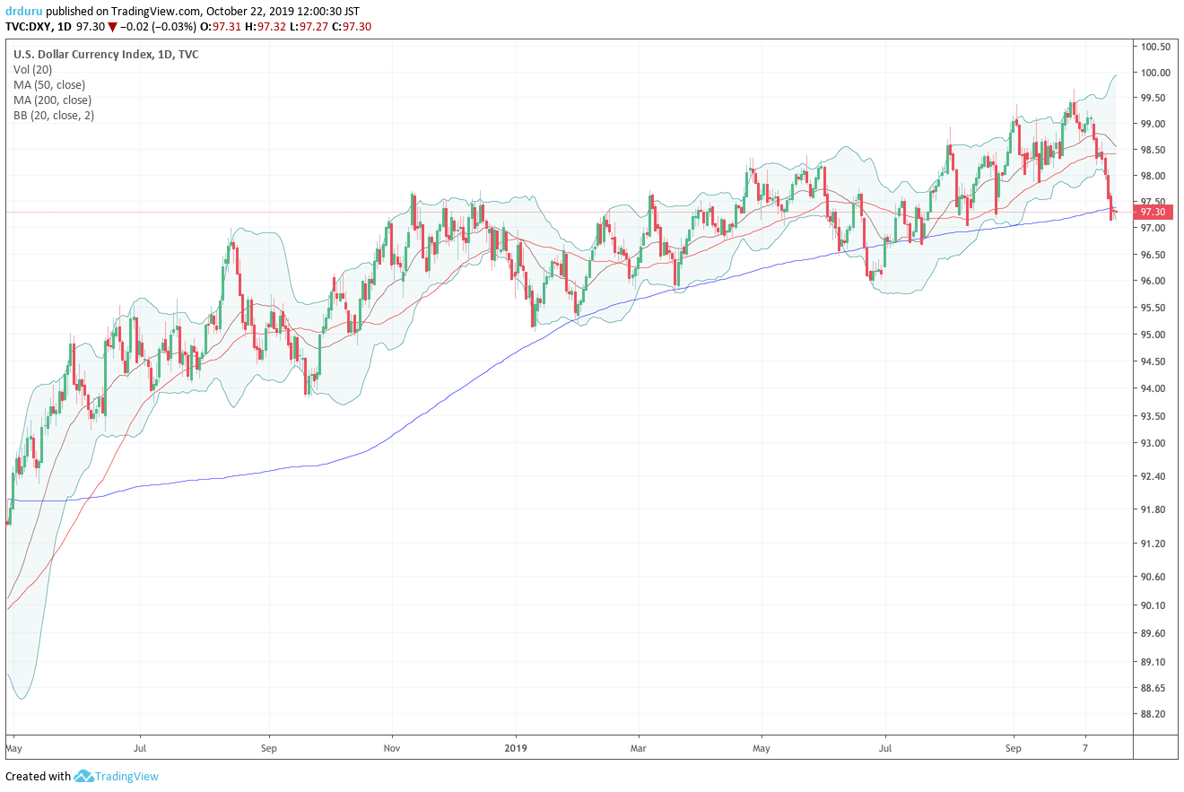 The U.S. dollar index (DXY) has bounced along its 200DMA support all year long.