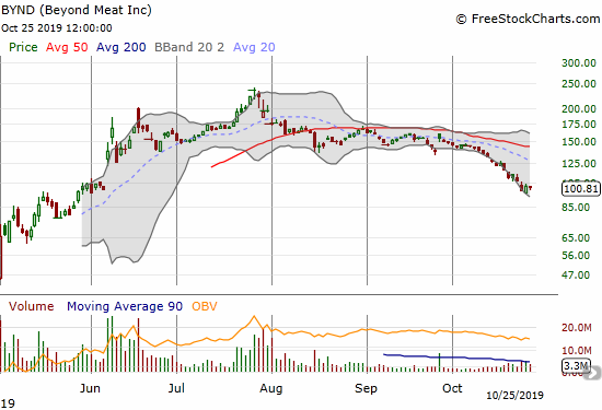Beyond Meat (BYND) is at the decelerating end of a persistent 1-month slide.