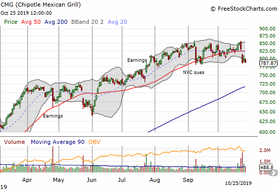 Chipotle Mexican Grill (CMG) continued its post-earnings weakness.