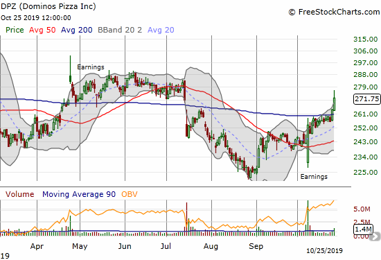 Domino's Pizza (DPZ) gained 3.1% on a strong confirmation of its 200DMA breakout.