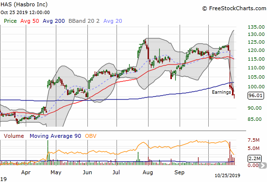 Hasbro (HAS) confirmed a 200DMA breakdown after a large post-earnings tumble.