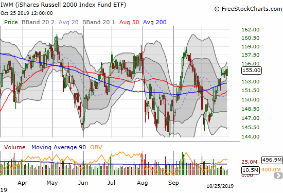 The iShares Russell 2000 Index Fund ETF (IWM) gained 0.5% but barely closed at a high for the week.