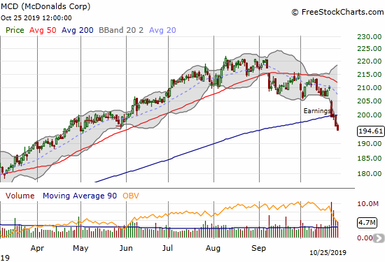 McDonalds (MCD) post-earnings selling continued into a confirmation of a 50DMA breakdown.
