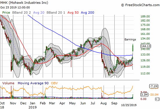 Mohawk Industries (MHK) gained 10.9% for a post-earnings 200DMA breakout.