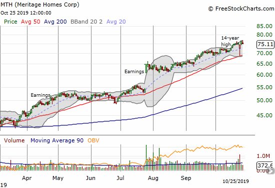 Meitrage (MTH) bounced sharply off 50DMA support after a brief post-earnings tumble.