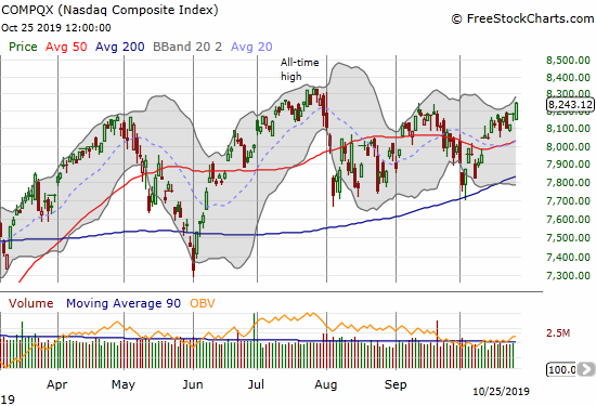 The NASDAQ (COMPQX) gained 0.7% and closed above the September highs.