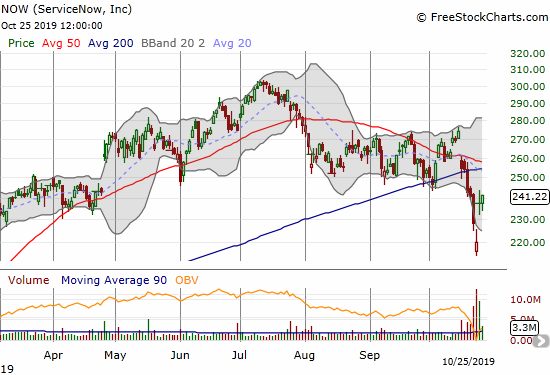 ServiceNow (NOW) gapped higher post-earnings and left behind an abandoned baby bottom.
