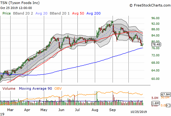 Tyson (TSN) is drifting down to a 200DMA test for the first time in 8 months.