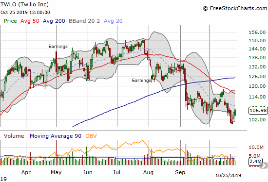 Twilio (TWLO) rebounded from the $100 level and a 9-month low.