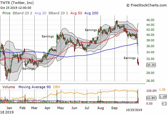 Twitter (TWTR) sellers kept up the pressure after a massive post-earnings 200DMA breakdown.