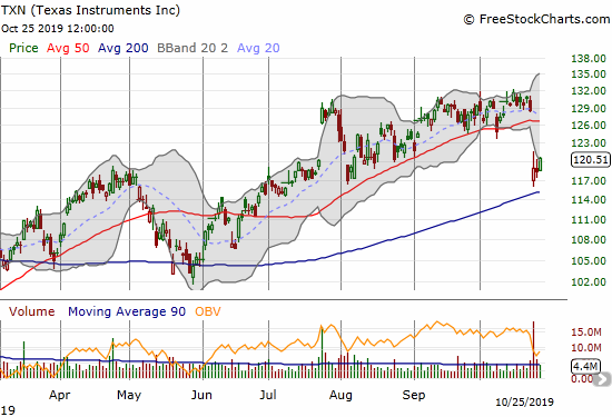 Texas Instruments (TXN) is starting a recovery from a post-earnings gap down that almost tested 200DMA support.