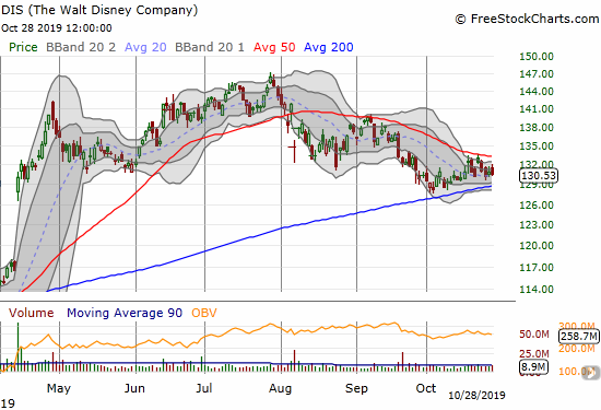 Disney (DIS) is coiling between 50DMA resistance and 200DMA support.
