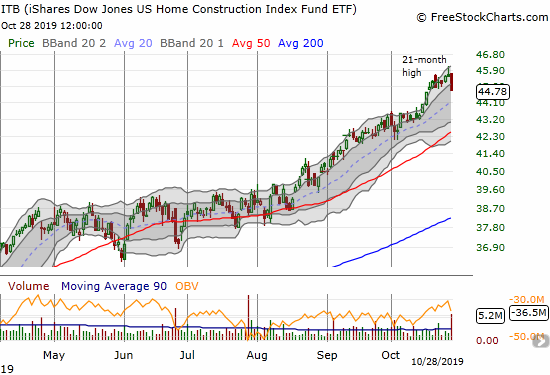 The iShares Dow Jones Home Construction ETF (ITB) lost 1.7% and reversed a week of hard fought gains.