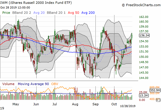 The iShares Russell 2000 Index Fund ETF (IWM) gained 0.9% as it stretches through its upper Bollinger Band