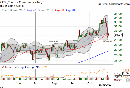 Century Communities (CCS) fell back to its 50DMA support post-earnings.
