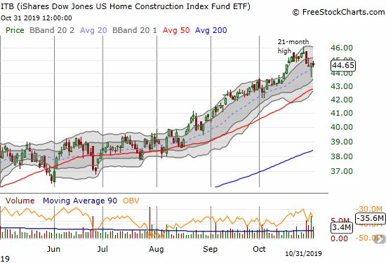 The iShares Dow Jones Home Construction ETF (ITB) has backed off from 21-month highs.