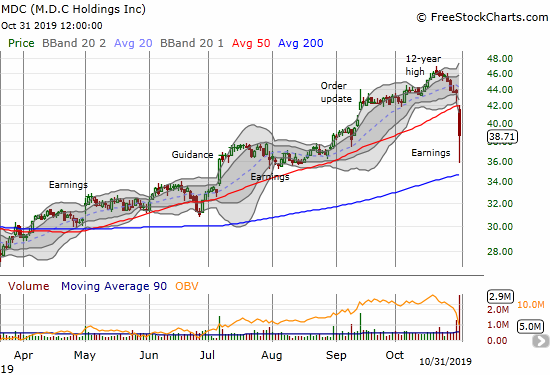 M.D.C Holdings (MDC) collapsed 11.2% post-earnings and gapped down below its 50DMA.