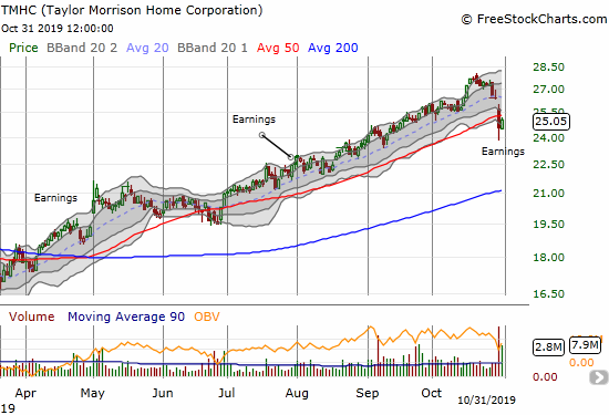 Taylor Morrison Home Corporation (TMHC) fell through its 50DMA post-earnings.