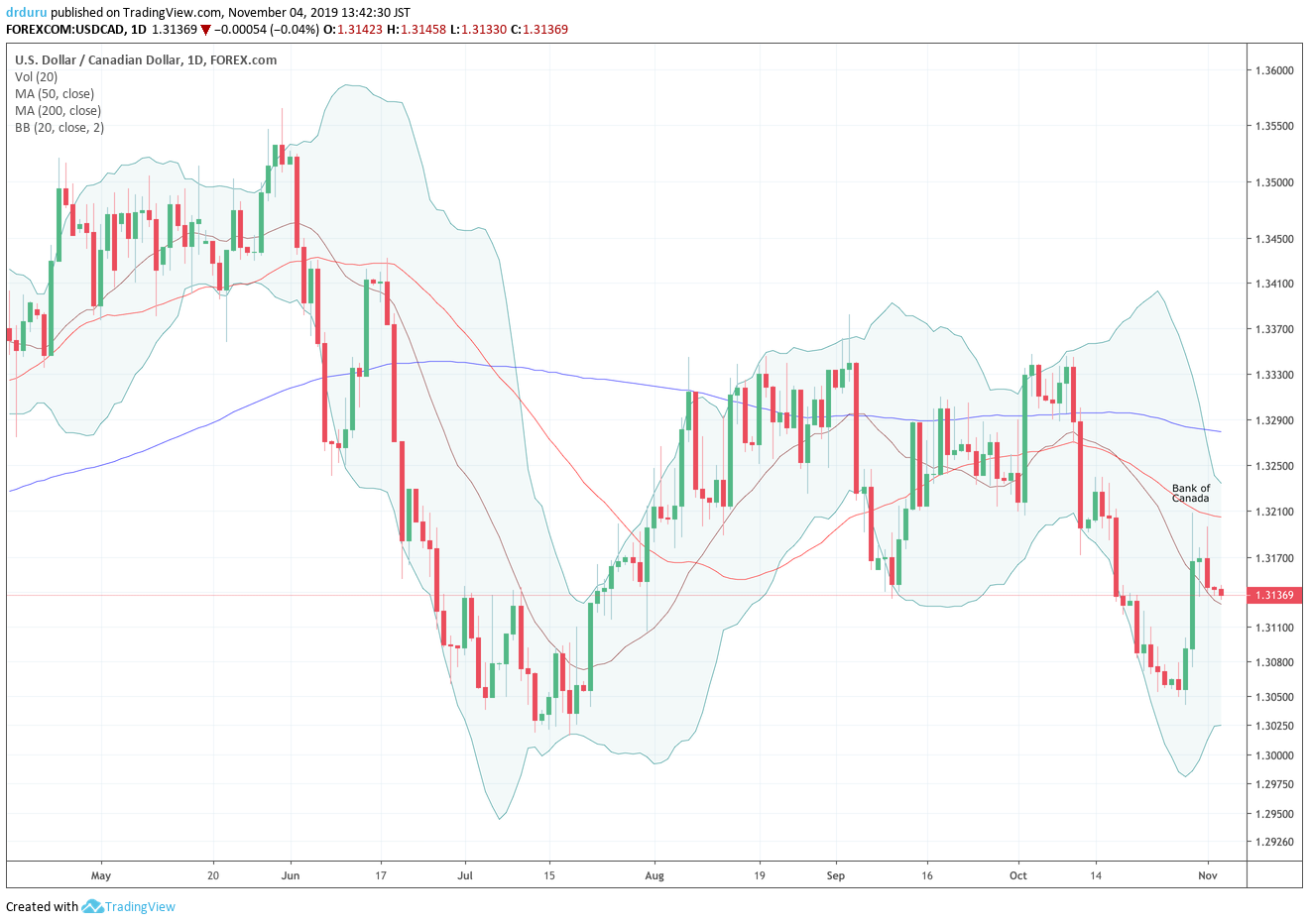 The U.S. dollar vs the Canadian dollar (USD/CAD) rallied into its 50-day moving average (DMA) and faded from there.
