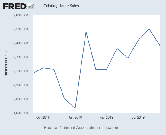 Existing home sales pulled back from its high of the year in August.