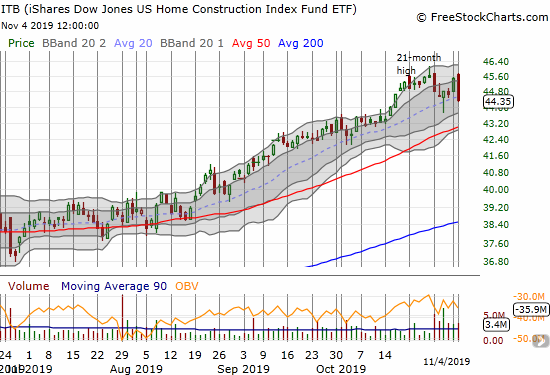 The iShares Dow Jones Home Construction ETF (ITB) fell 2.5% as stocks fell in sympathy with a downgrade of stocks in the sector.