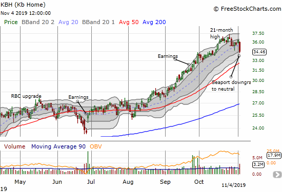 KB Home (KBH) lost 5.1% in the wake of the Seaport downgrade. The loss helped erase 3 weeks of gains.