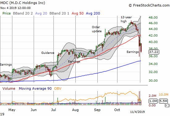M.D.C Holdings (MDC) collapsed after last week's earnings. Today's 5.9% loss quickly ended a brief recovery attempt. The new post-earnings low puts 200DMA support into play.