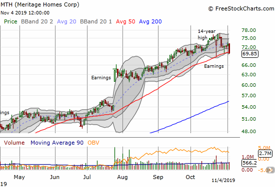 Meritage Homes (MTH) lost 4.2% and closed just below its 50DMA support. The fresh post-earnings low puts MTH at risk of further losses.